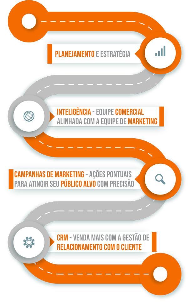 Consultoria e Assessoria de Marketing